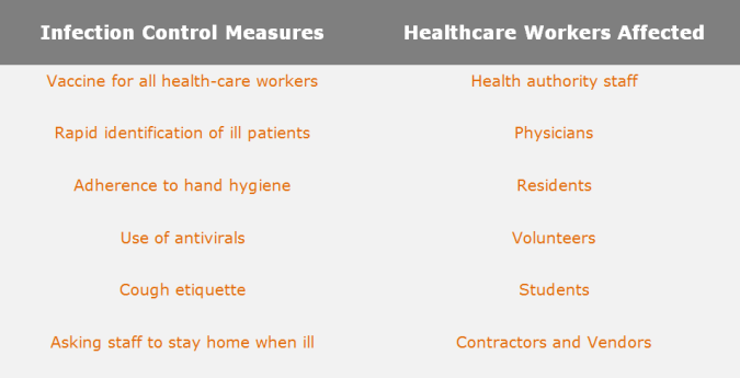 Influenza Measures