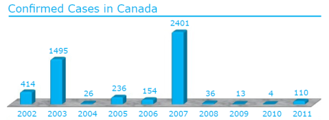 west nile cases canada