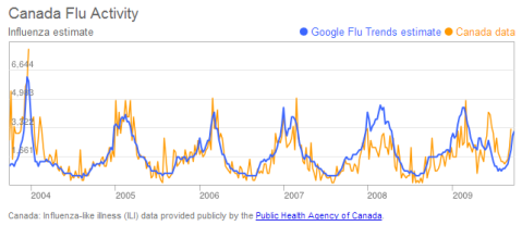 Flu trends