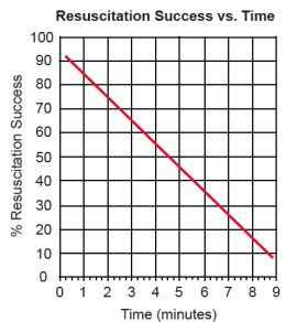 cardiac arrest survival
